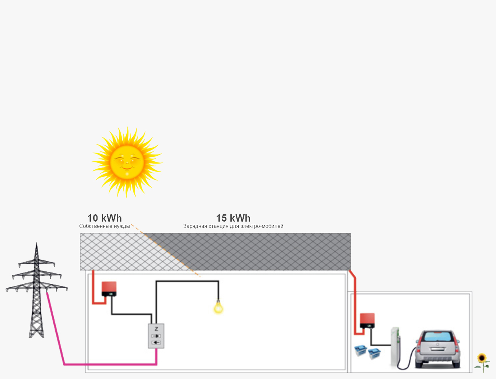 schema solar power roof